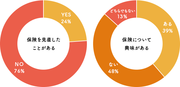 【グラフ】保険を見直したことがある方は24%、保険について興味のある方は39%に留まります。